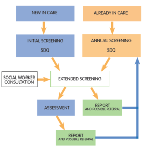 first-step-model-of-care
