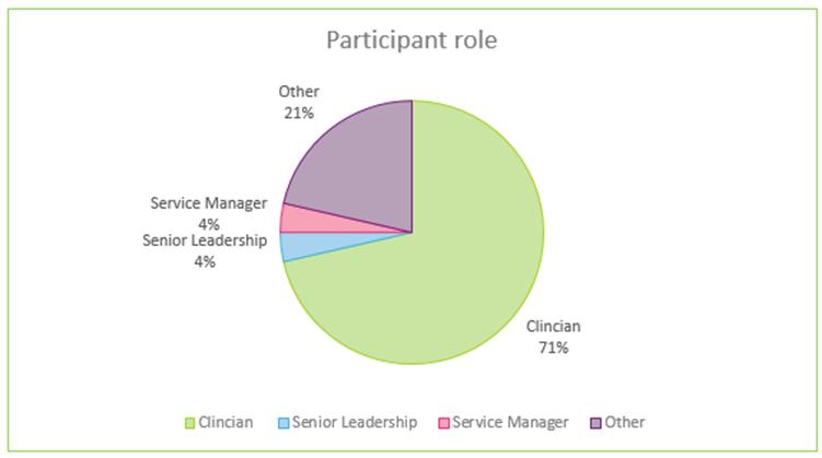 grids-participant-role