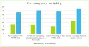 pre-versus-post-training-grids-training-pilot-evaluation