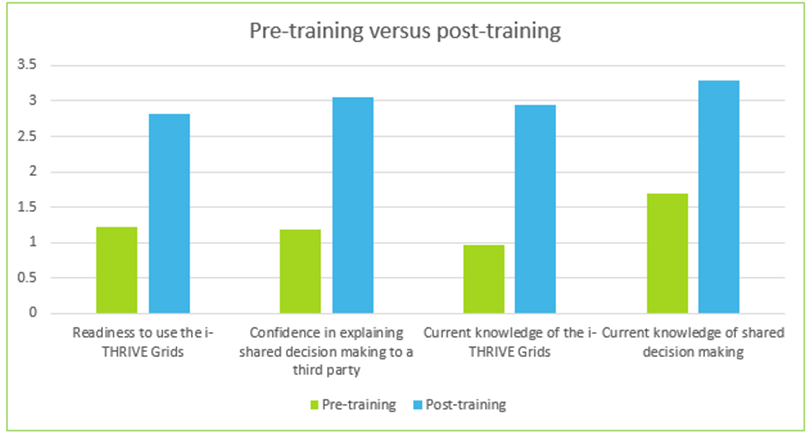 pre-versus-post-training-grids-training-pilot-evaluation