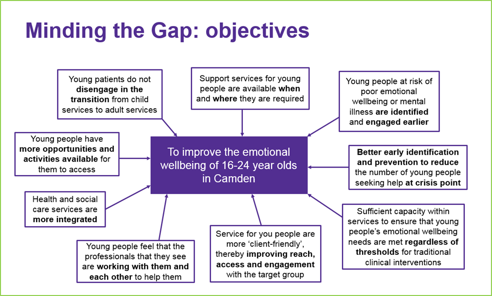 Minding The Gap Transitions Service In Camden I Thrive